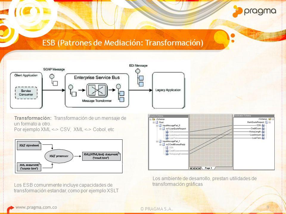 ESB (Patrones de Mediación: Transformación)