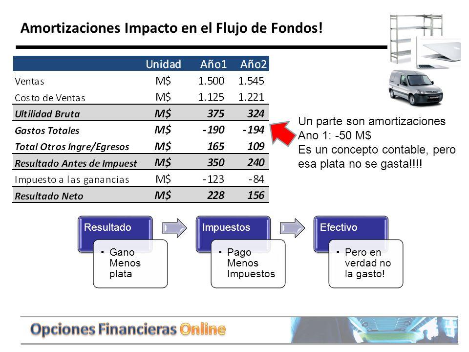 Amortizaciones Impacto en el Flujo de Fondos!