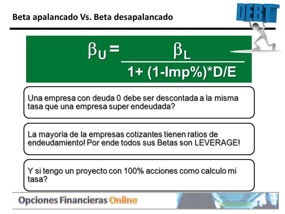 bU = bL 1+ (1-Imp%)*D/E Beta apalancado Vs. Beta desapalancado