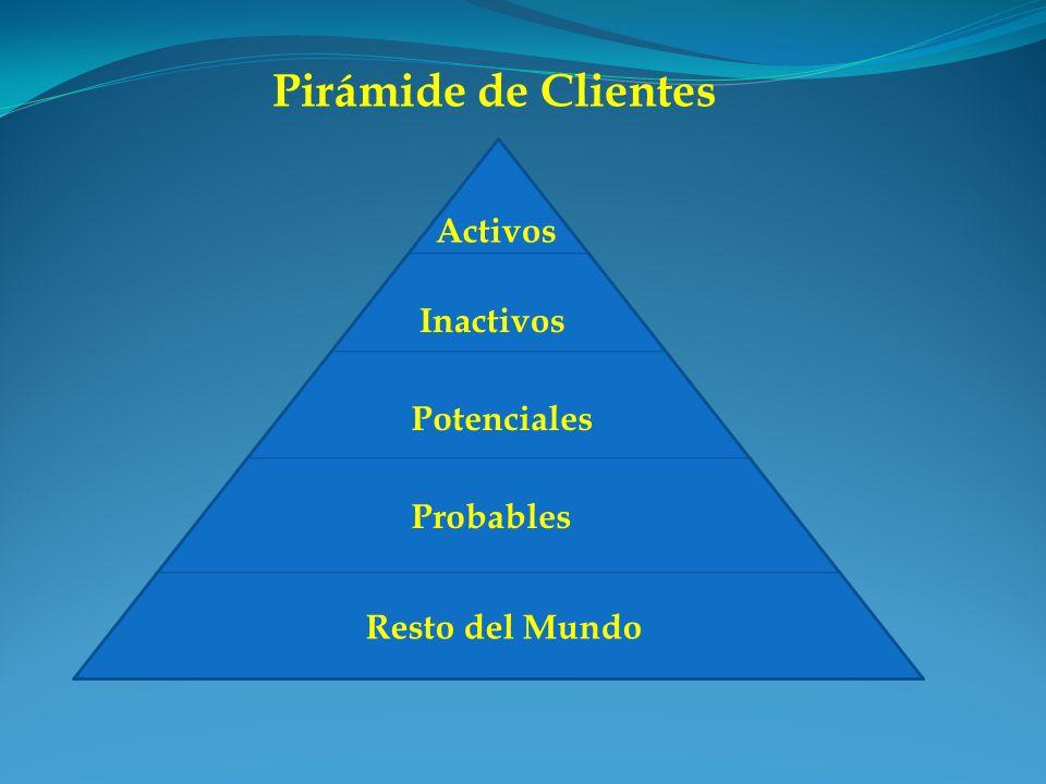 Pirámide de Clientes Activos Inactivos Potenciales Probables