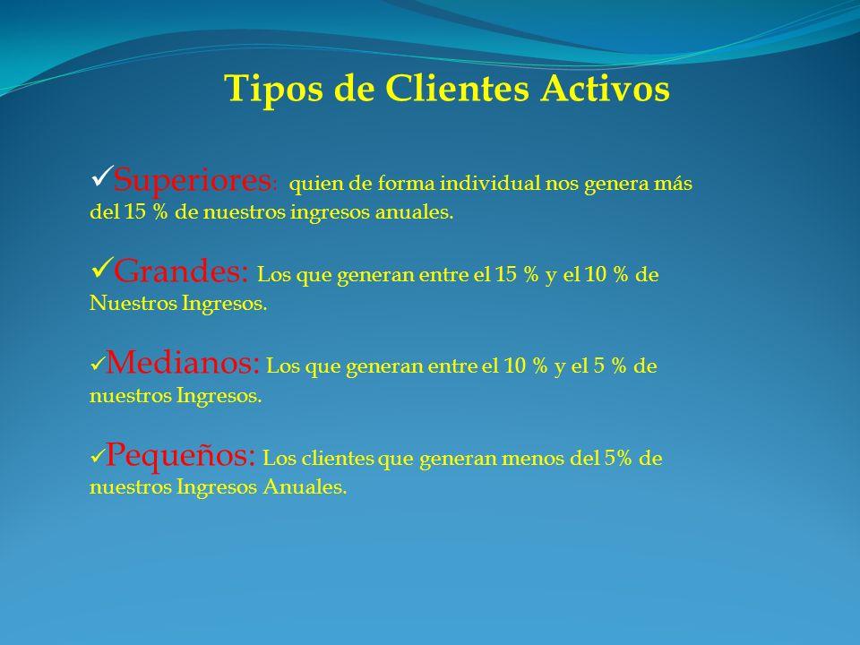 Tipos de Clientes Activos