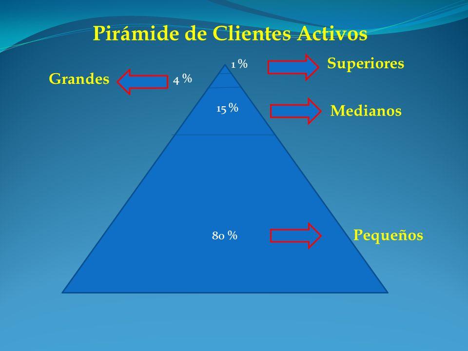 Pirámide de Clientes Activos