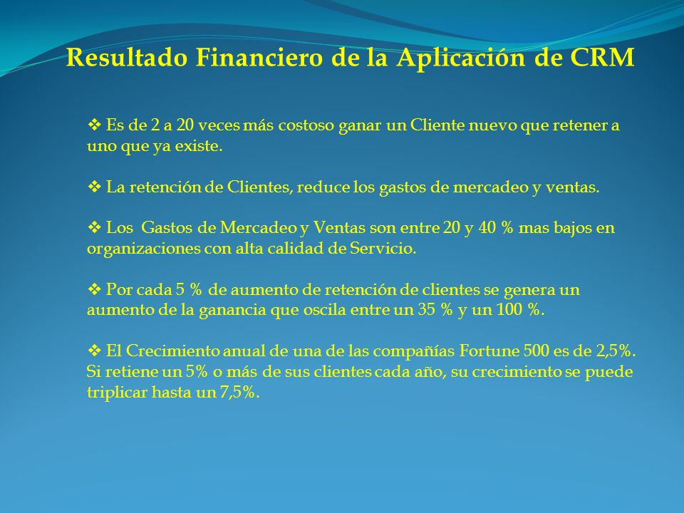 Resultado Financiero de la Aplicación de CRM