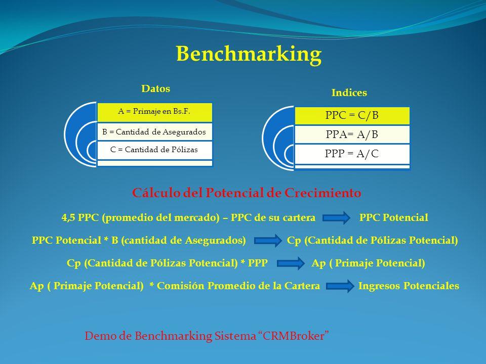 Benchmarking Cálculo del Potencial de Crecimiento