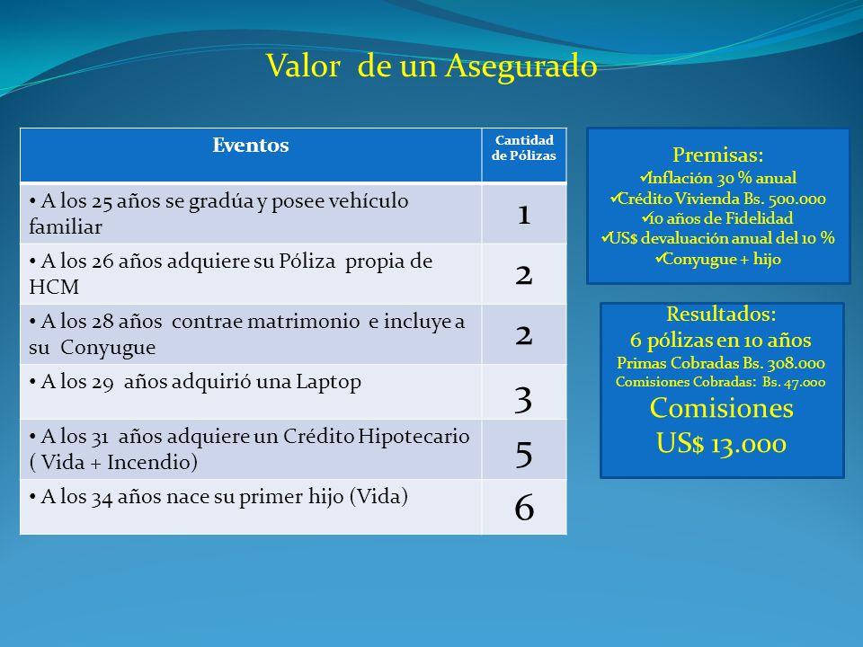 1 2 3 5 6 Valor de un Asegurado Comisiones US$ 13.000 Eventos