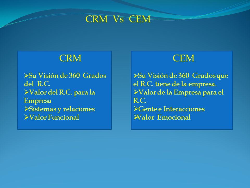 CRM Vs CEM CRM CEM Valor del R.C. para la Empresa