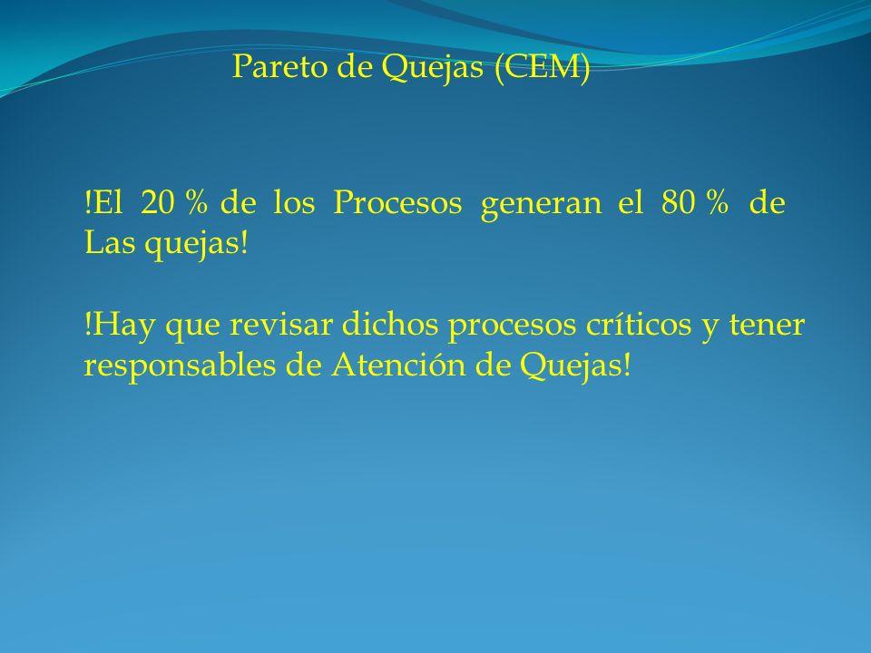 Pareto de Quejas (CEM) !El 20 % de los Procesos generan el 80 % de. Las quejas! !Hay que revisar dichos procesos críticos y tener.