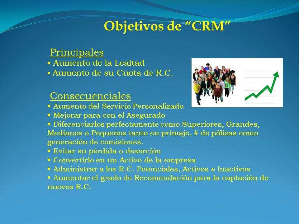 Objetivos de CRM Principales Aumento de la Lealtad Consecuenciales