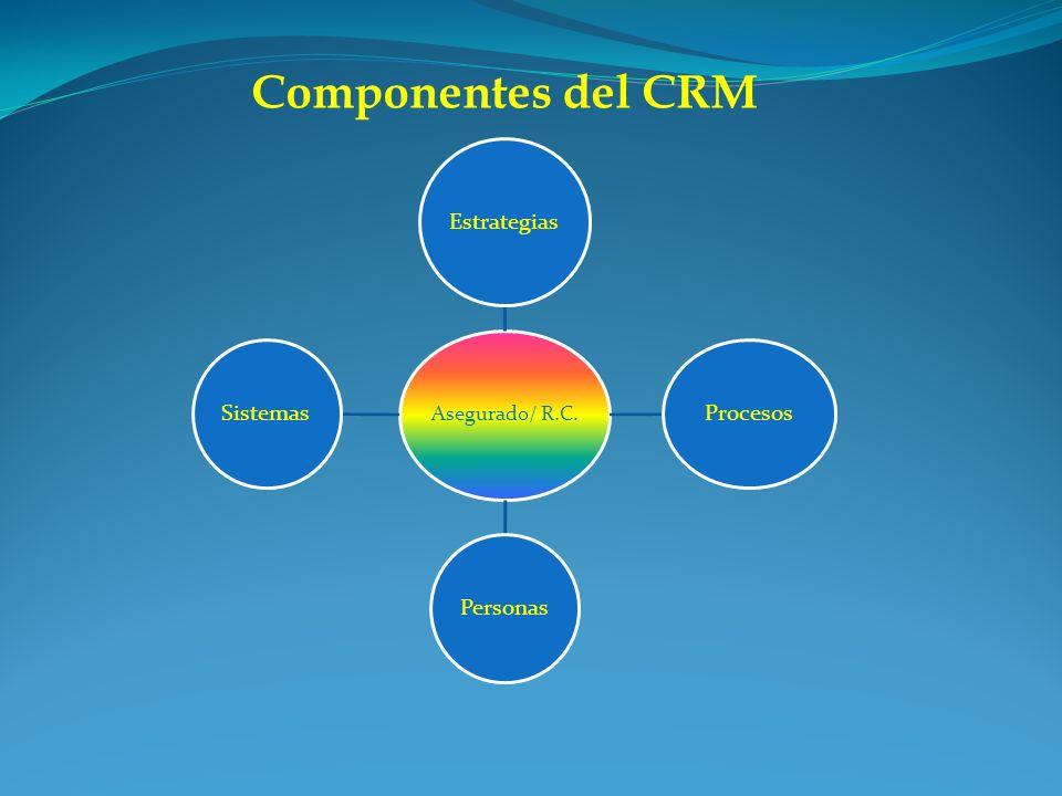 Componentes del CRM Estrategias Procesos Personas Sistemas