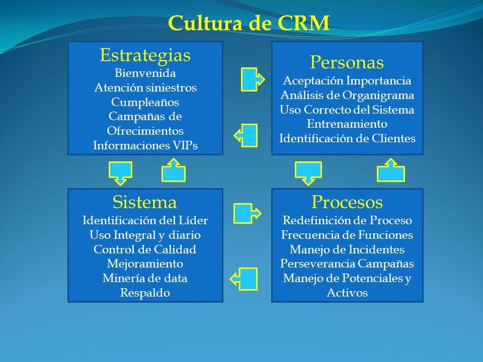 Cultura de CRM Estrategias Personas Sistema Procesos Bienvenida