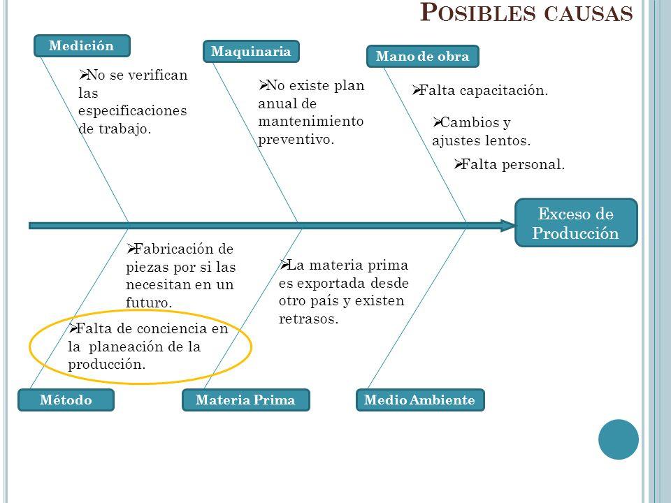 Posibles causas Exceso de Producción