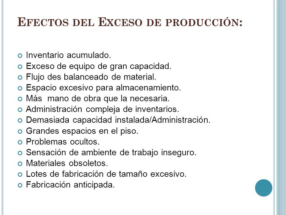 Efectos del Exceso de producción: