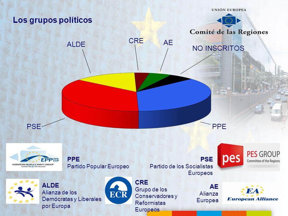 Los grupos políticos CRE ALDE AE NO INSCRITOS PSE PPE PPE PSE CRE ALDE