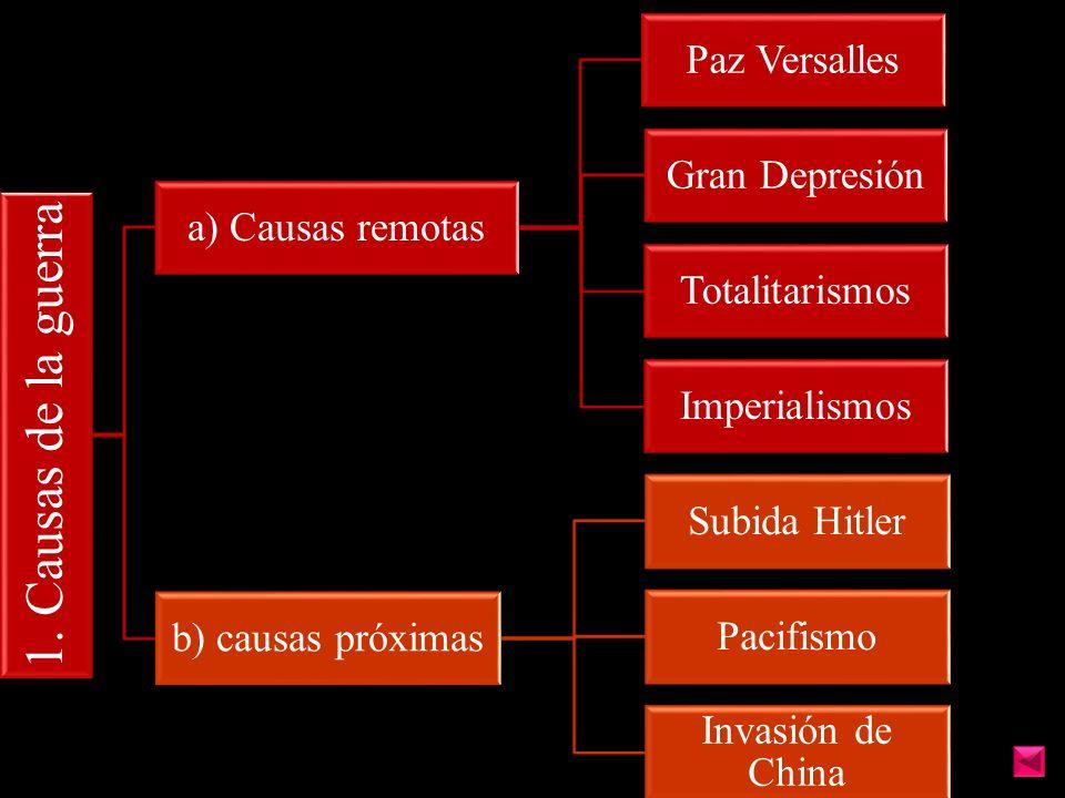 1. Causas de la guerra Paz Versalles Gran Depresión a) Causas remotas