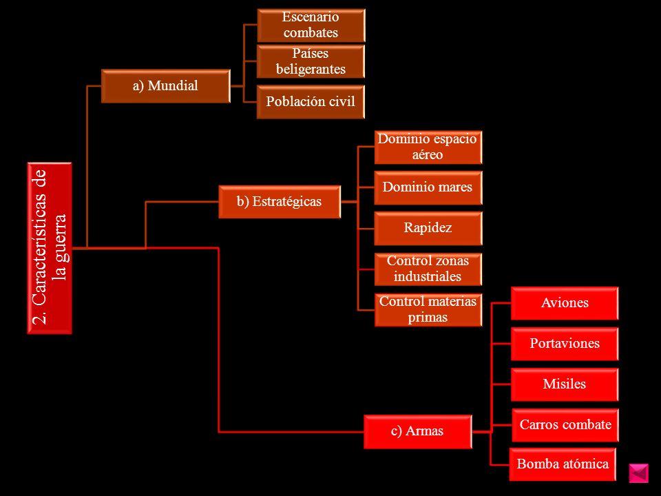 2. Características de la guerra a) Mundial Escenario combates