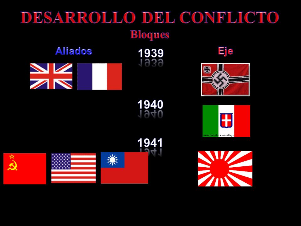 DESARROLLO DEL CONFLICTO Bloques