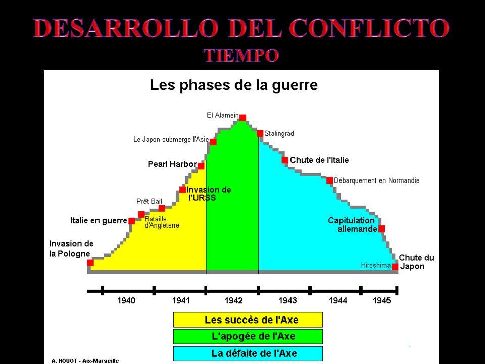DESARROLLO DEL CONFLICTO TIEMPO