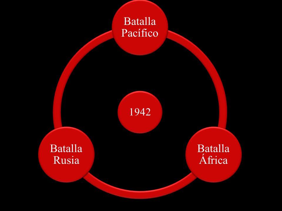 1942 Batalla Pacífico Batalla África Batalla Rusia