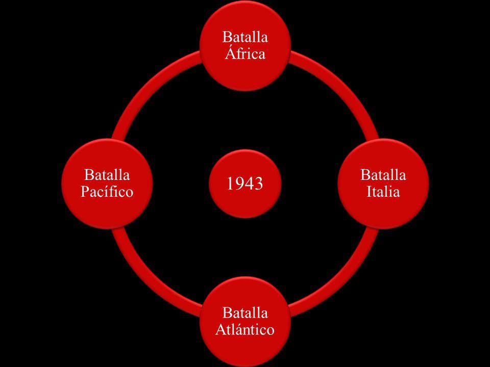 1943 Batalla África Batalla Italia Batalla Atlántico Batalla Pacífico