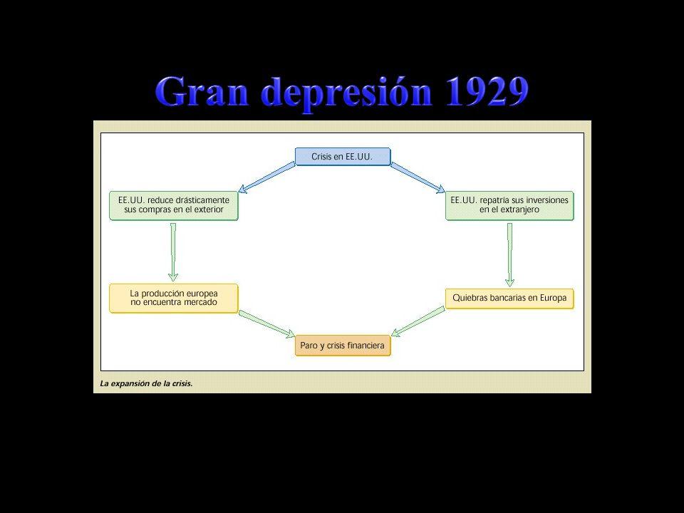 Gran depresión 1929