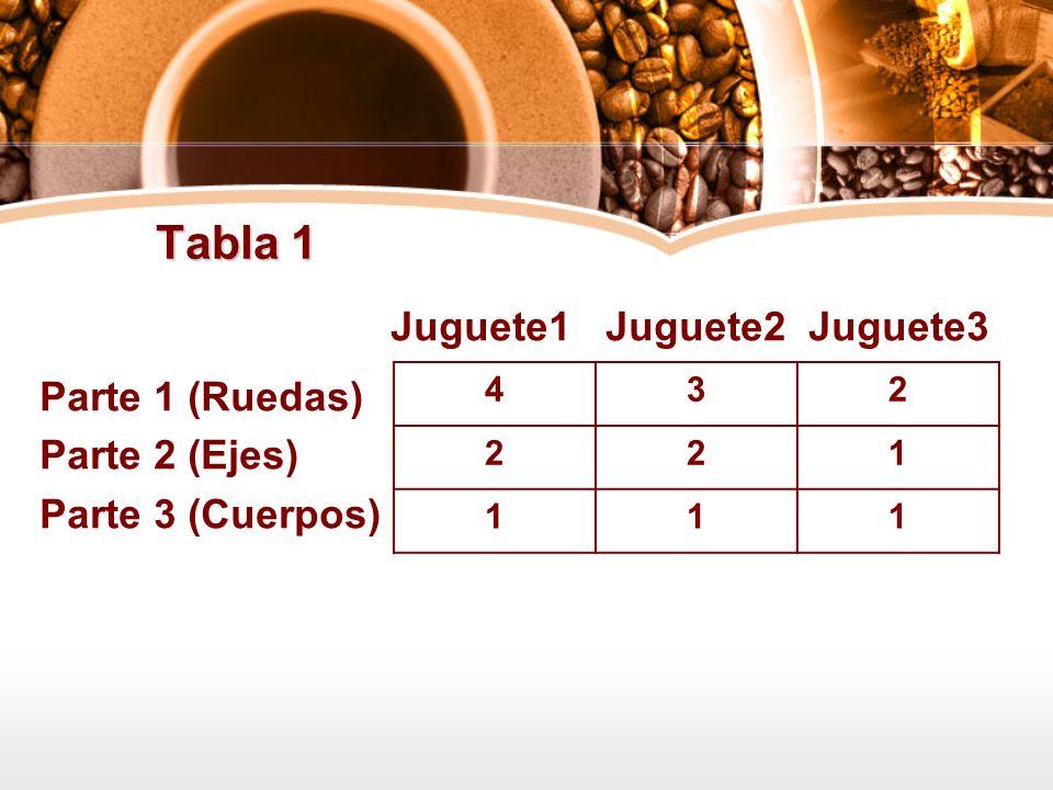 Tabla 1 Juguete1 Juguete2 Juguete3 Parte 1 (Ruedas) Parte 2 (Ejes)