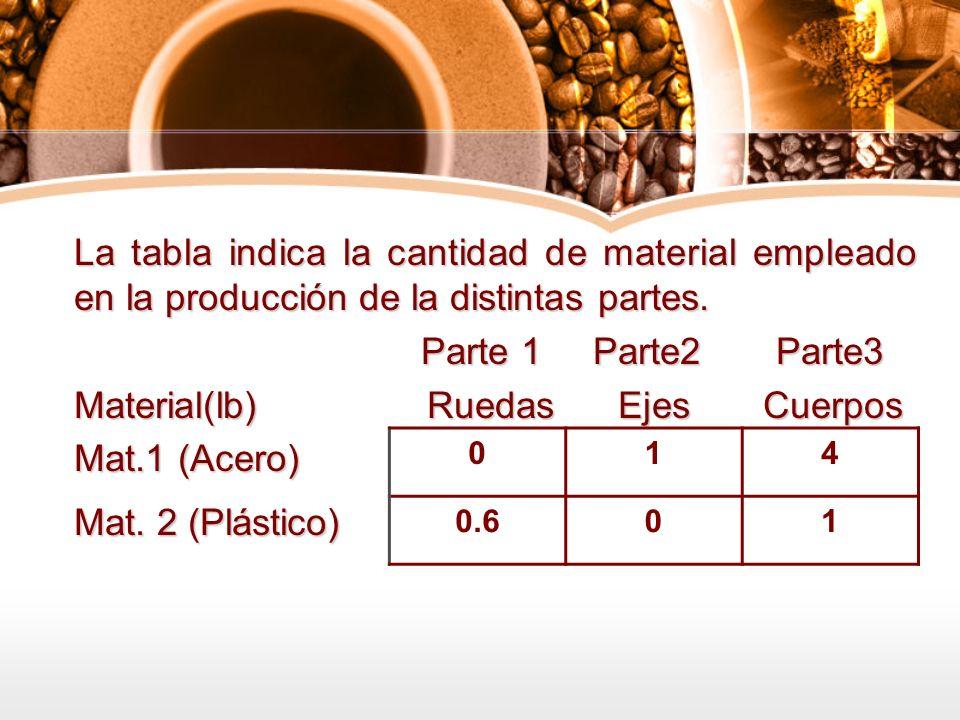 Material(lb) Ruedas Ejes Cuerpos Mat.1 (Acero) Mat. 2 (Plástico)