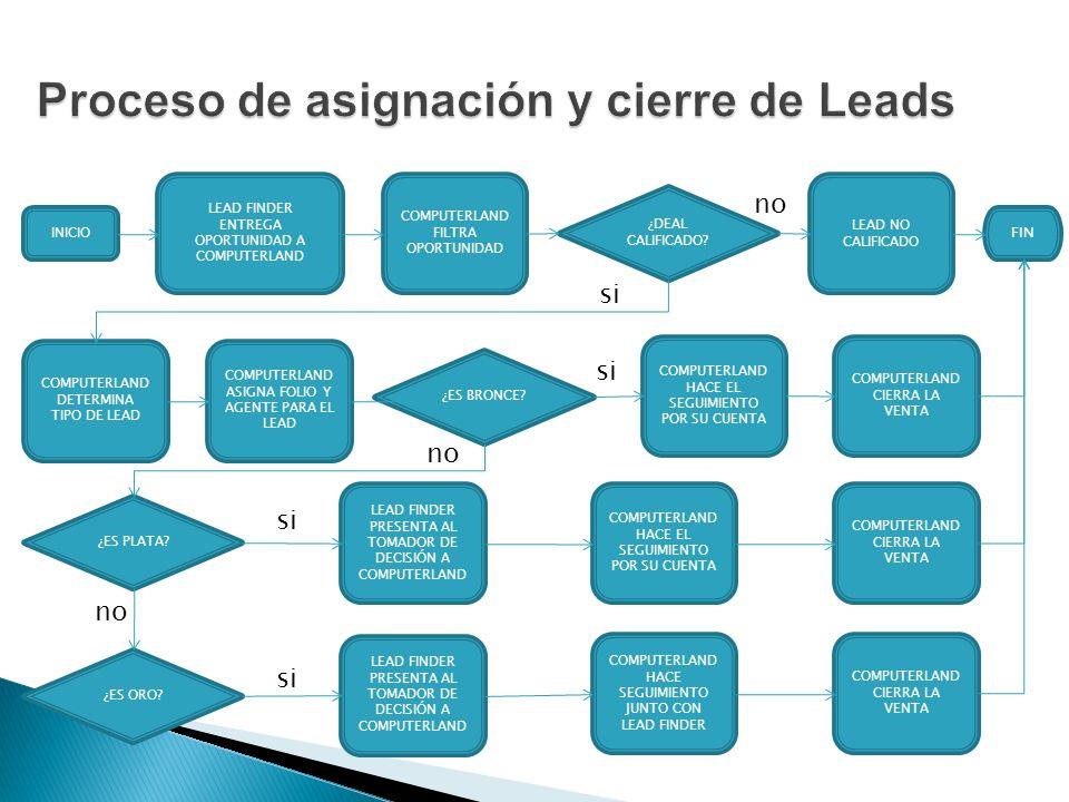 Proceso de asignación y cierre de Leads