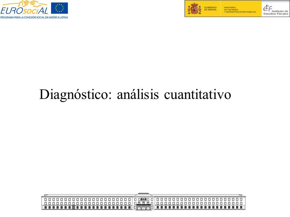 Diagnóstico: análisis cuantitativo