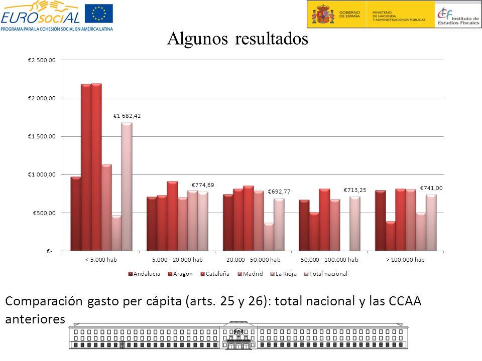 Algunos resultados Comparación gasto per cápita (arts.