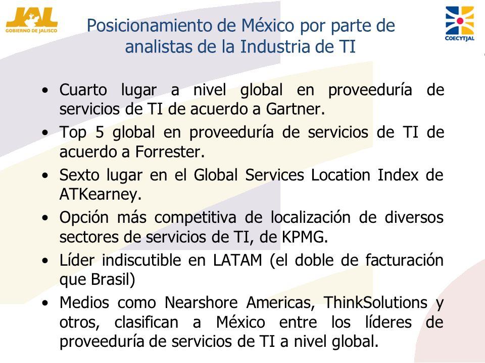 Posicionamiento de México por parte de analistas de la Industria de TI