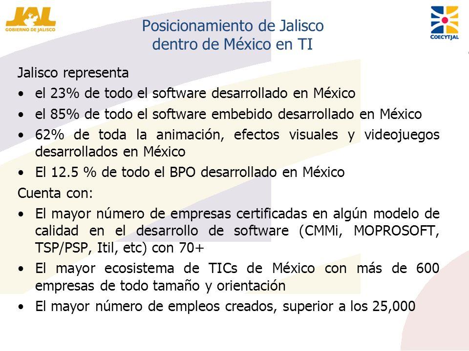 Posicionamiento de Jalisco dentro de México en TI