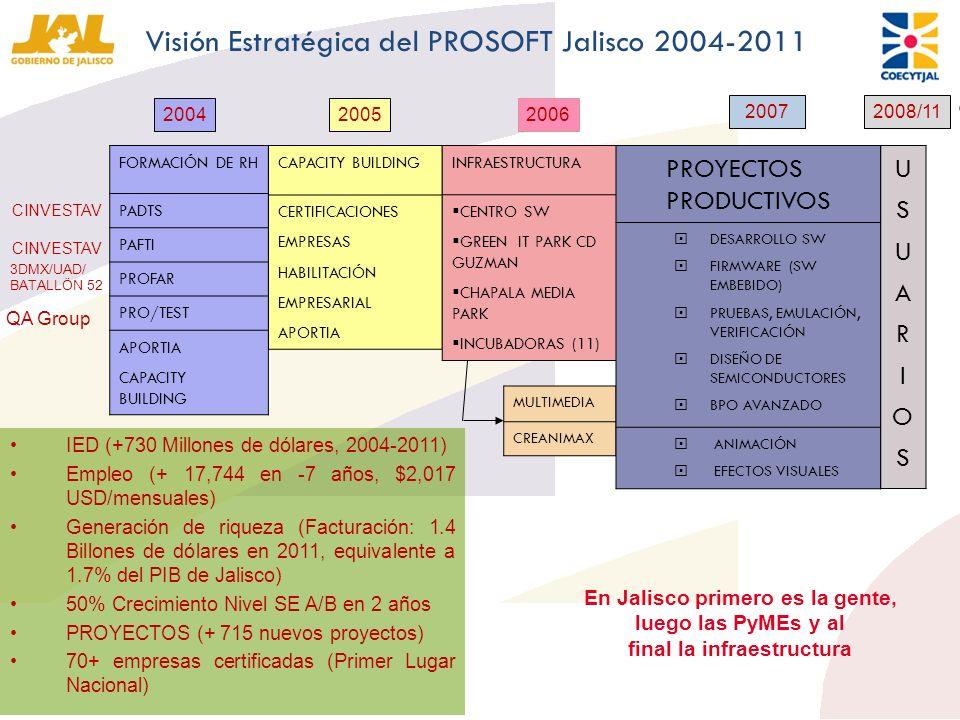 Visión Estratégica del PROSOFT Jalisco 2004-2011