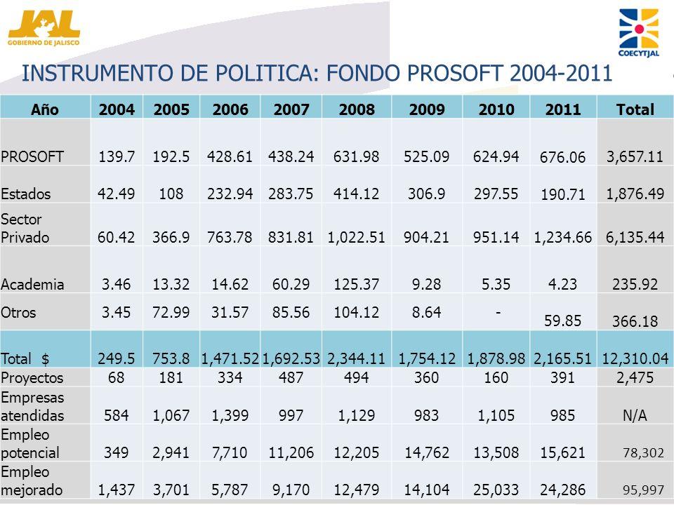 INSTRUMENTO DE POLITICA: FONDO PROSOFT 2004-2011