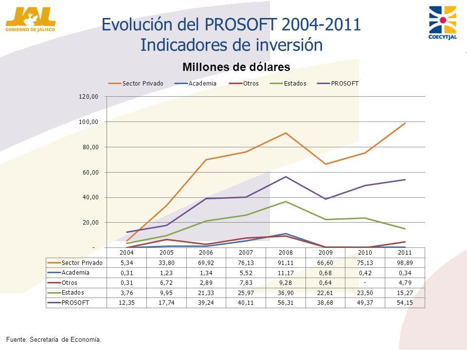 Evolución del PROSOFT 2004-2011 Indicadores de inversión