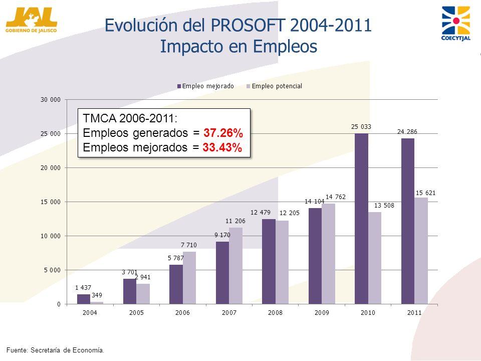 Evolución del PROSOFT 2004-2011 Impacto en Empleos