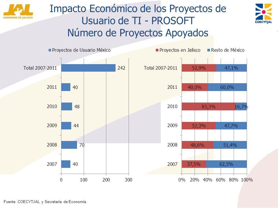 Impacto Económico de los Proyectos de Usuario de TI - PROSOFT Número de Proyectos Apoyados