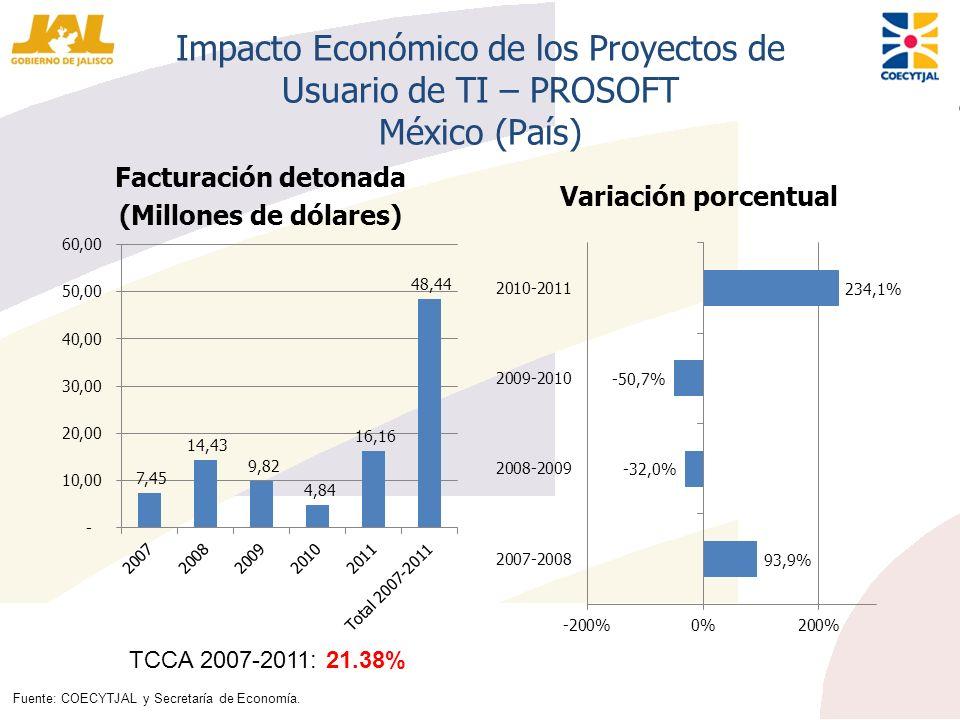 Impacto Económico de los Proyectos de Usuario de TI – PROSOFT México (País)