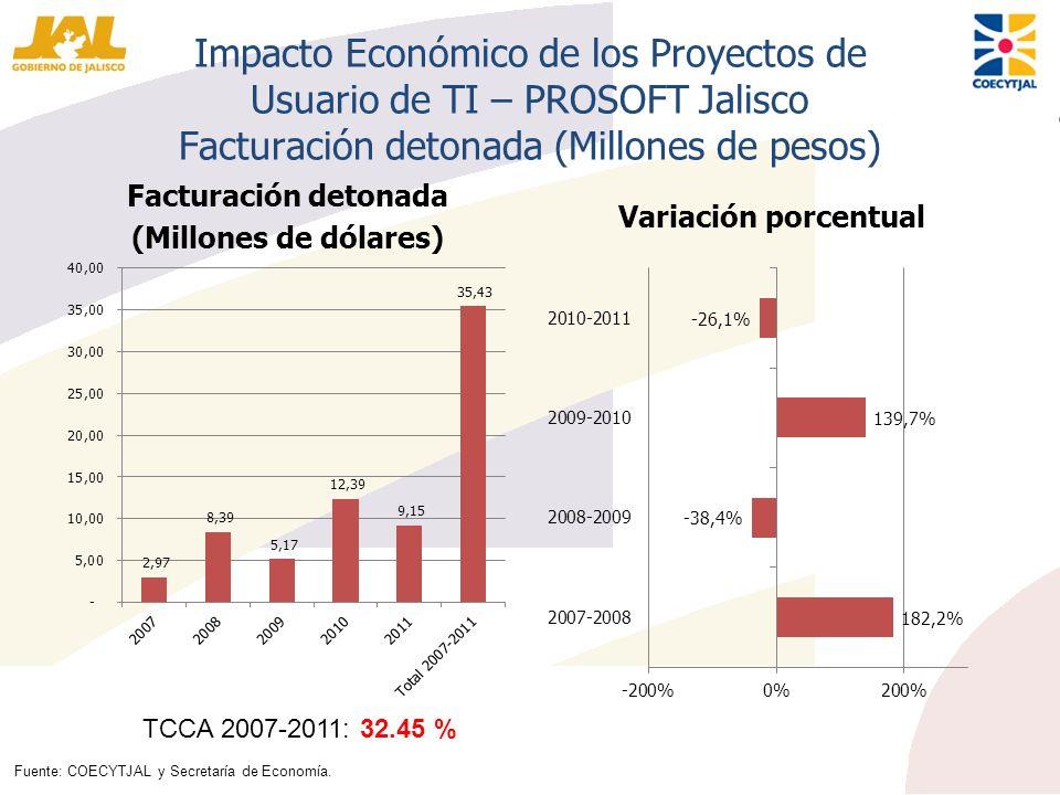 Impacto Económico de los Proyectos de Usuario de TI – PROSOFT Jalisco Facturación detonada (Millones de pesos)