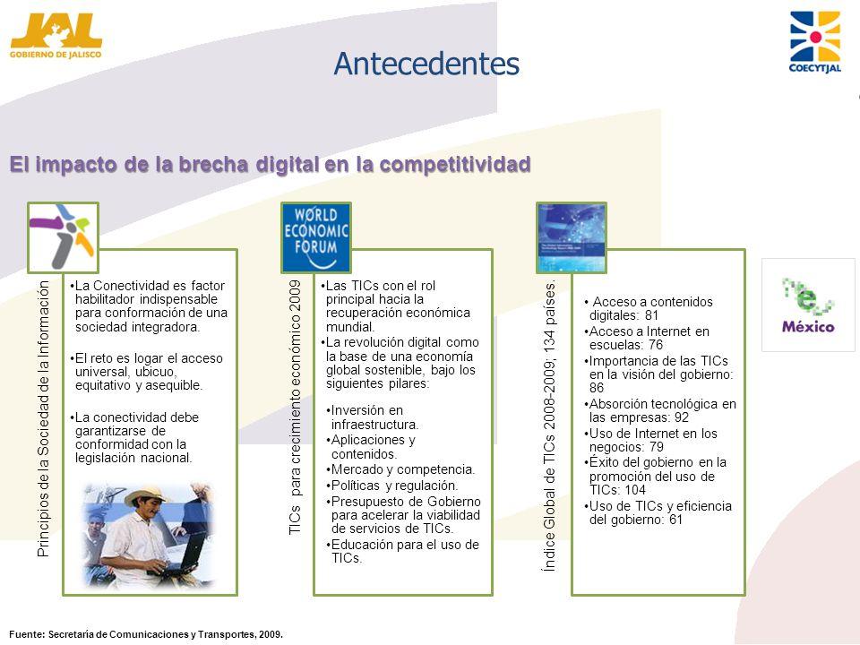 Antecedentes El impacto de la brecha digital en la competitividad