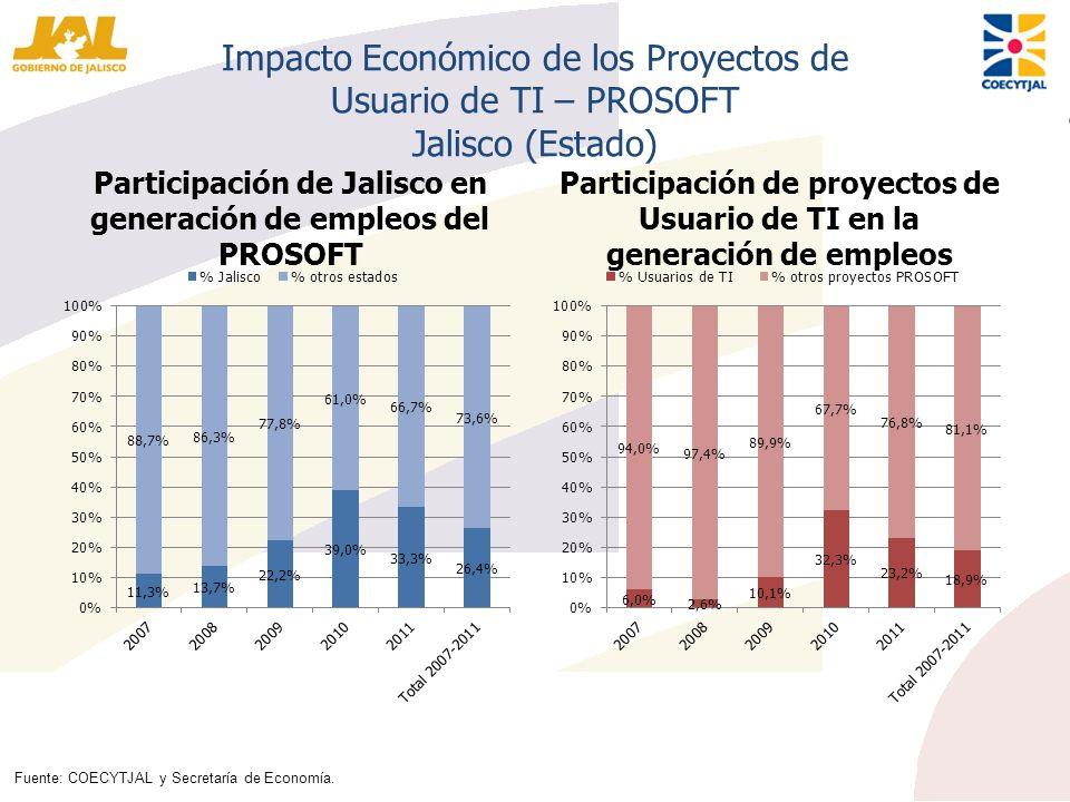Participación de Jalisco en generación de empleos del PROSOFT