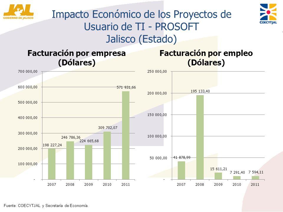 Facturación por empresa (Dólares) Facturación por empleo (Dólares)
