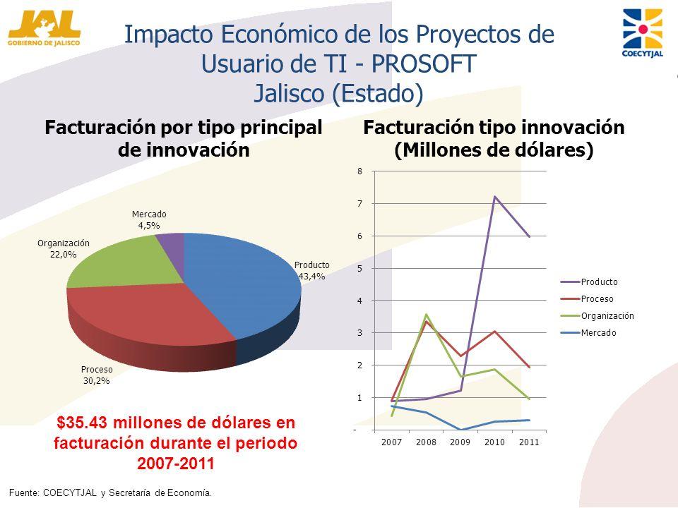 Impacto Económico de los Proyectos de Usuario de TI - PROSOFT Jalisco (Estado)