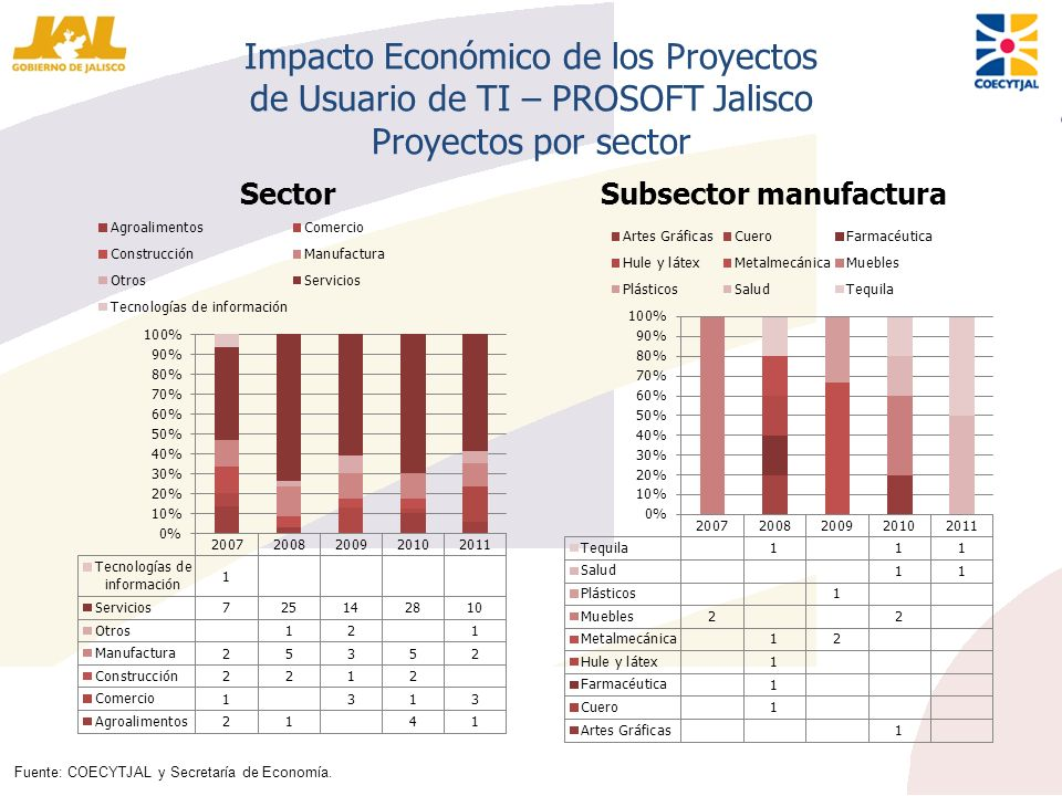 Subsector manufactura