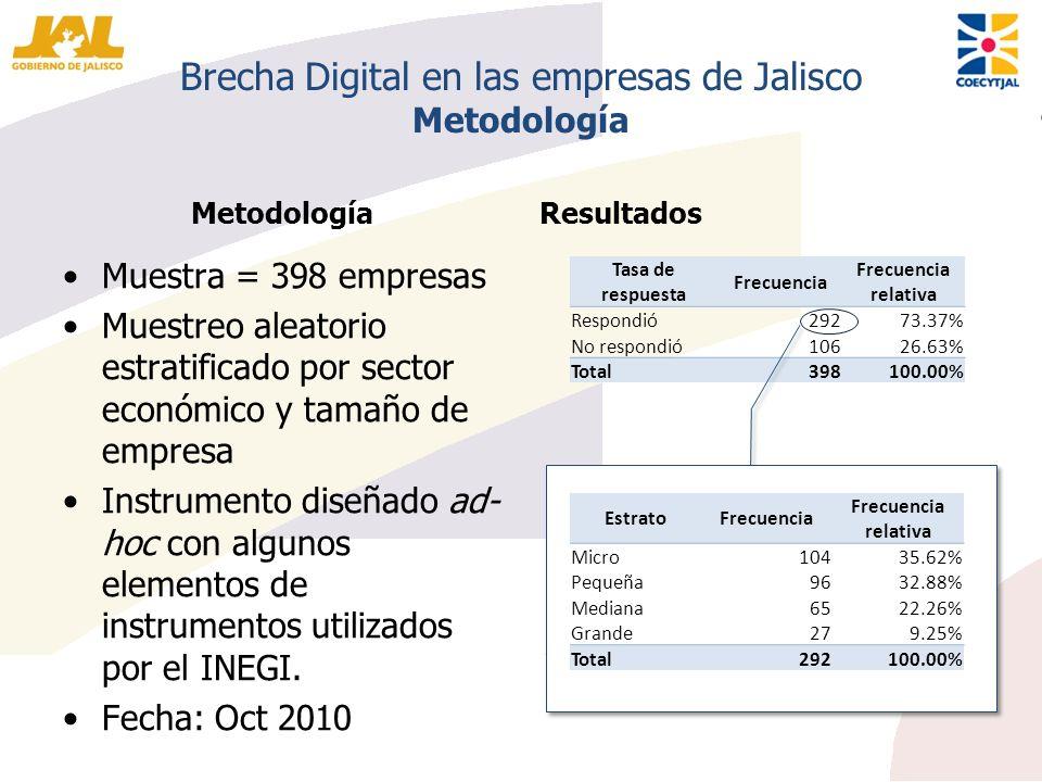 Brecha Digital en las empresas de Jalisco Metodología