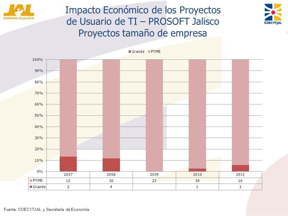Impacto Económico de los Proyectos de Usuario de TI – PROSOFT Jalisco Proyectos tamaño de empresa