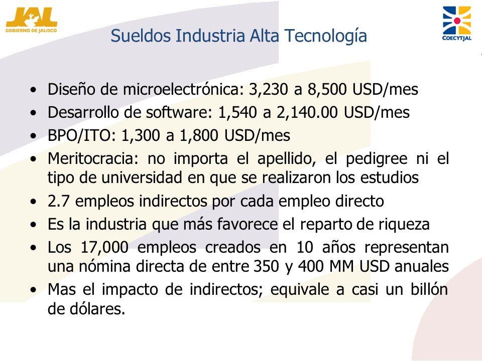 Sueldos Industria Alta Tecnología