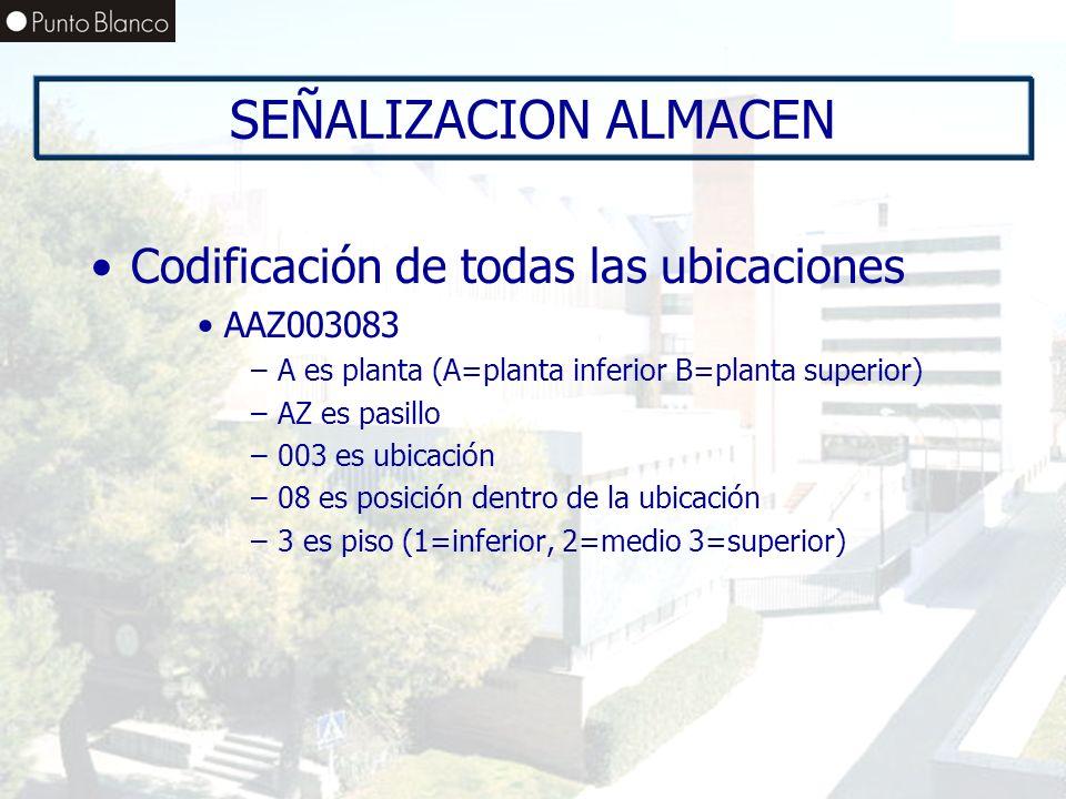 SEÑALIZACION ALMACEN Codificación de todas las ubicaciones AAZ003083