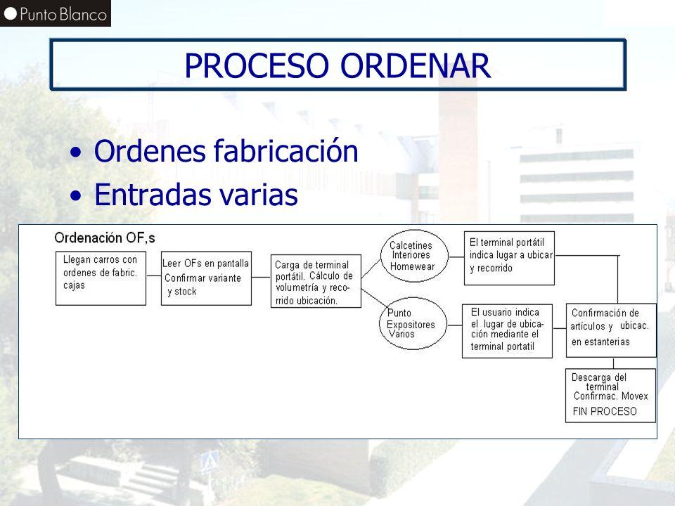 PROCESO ORDENAR Ordenes fabricación Entradas varias