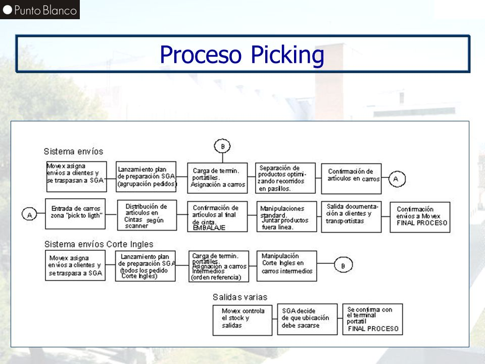 Proceso Picking
