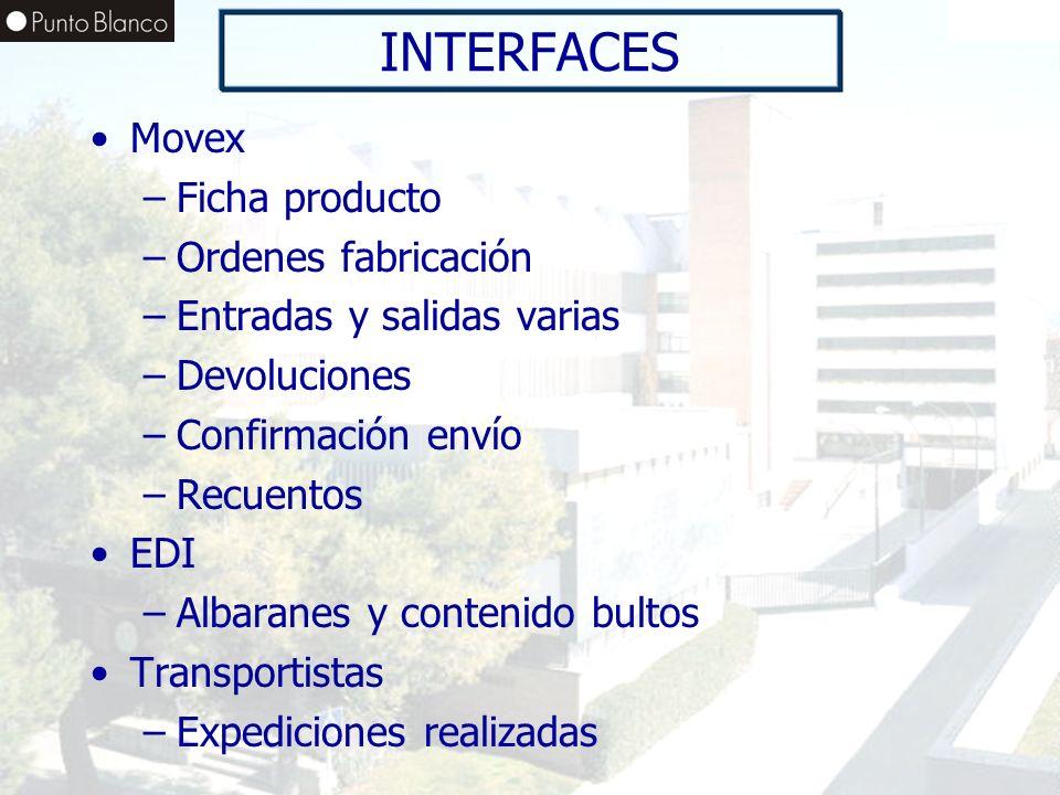 INTERFACES Movex Ficha producto Ordenes fabricación